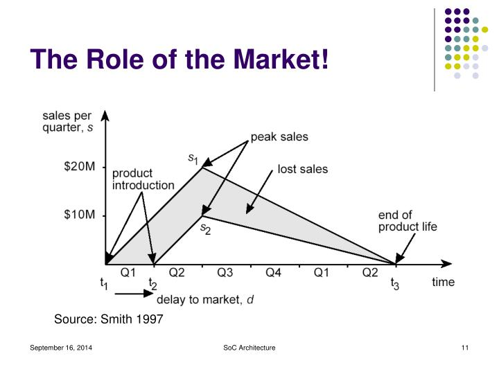 The Role of the Market!