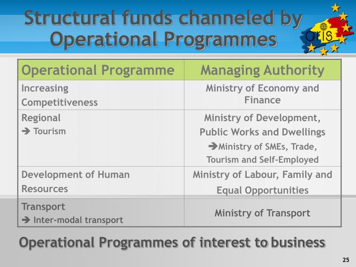 Structural funds channeled by Operational Programmes