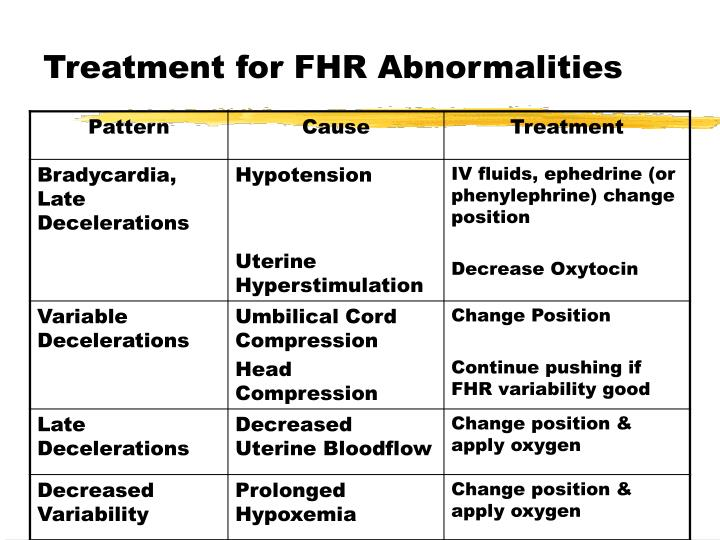 Treatment for FHR Abnormalities