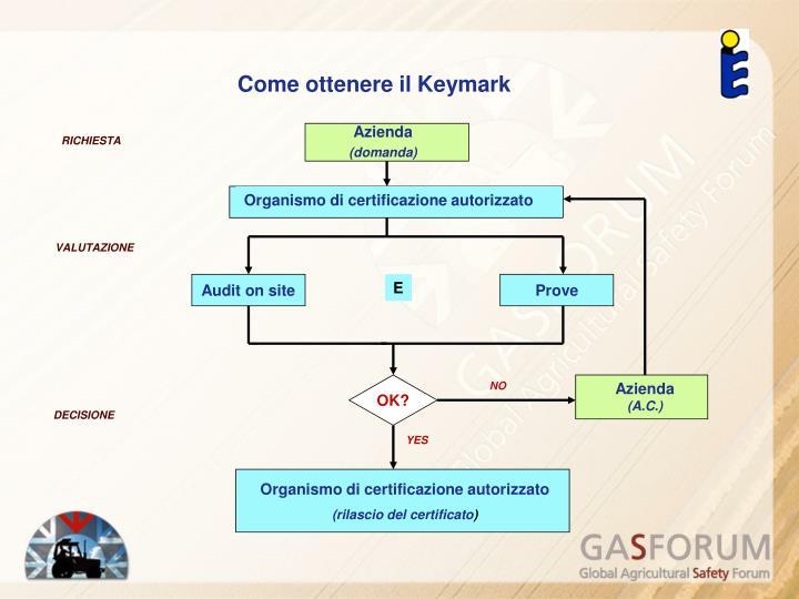 Come ottenere il Keymark