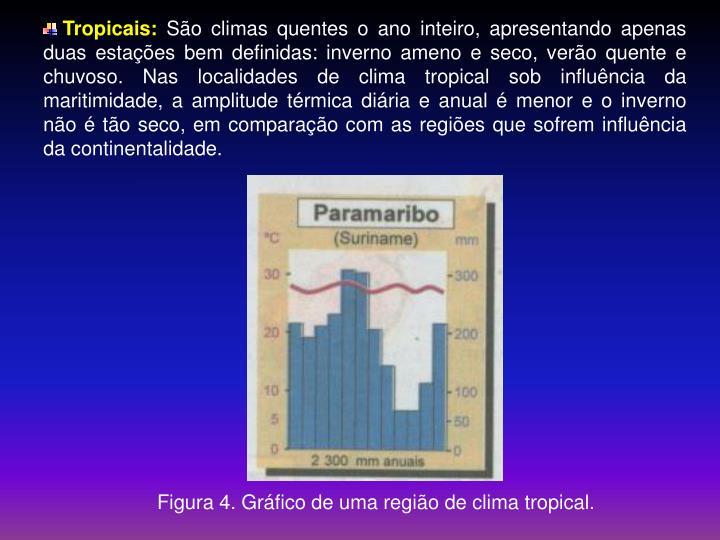 Tropicais: