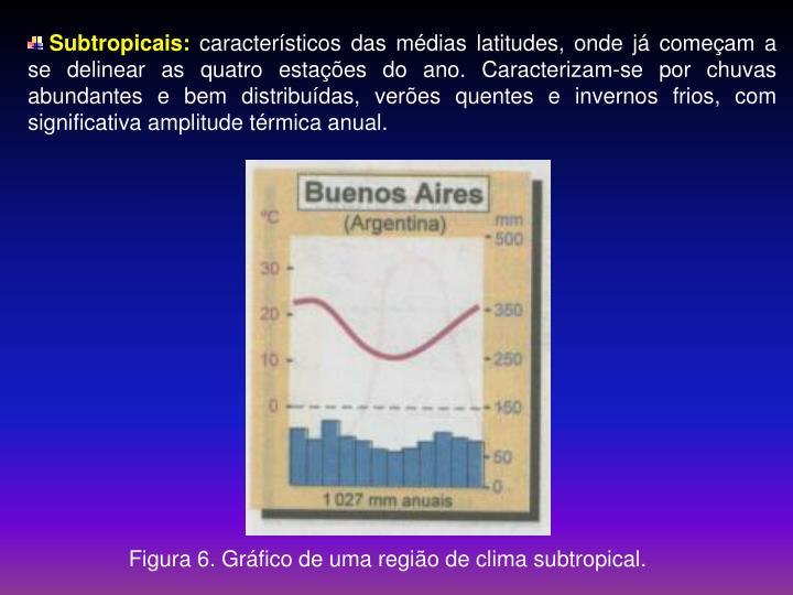 Subtropicais: