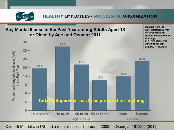 Results from the 2011 National Survey on Drug Use and Health: Mental Health Findings