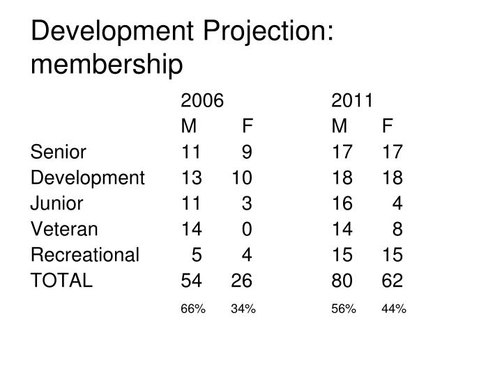 Development Projection: membership