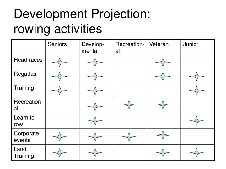 Development Projection: