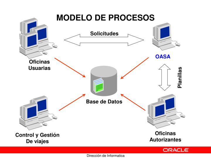 MODELO DE PROCESOS