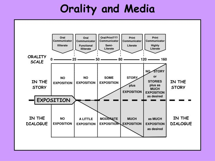 Orality and Media