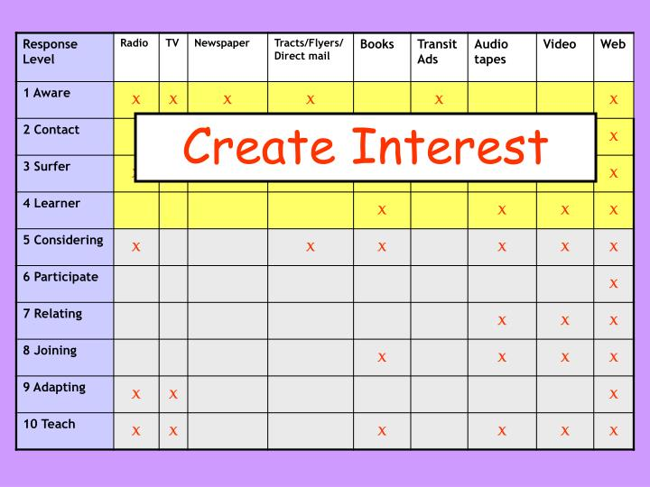 Create Interest