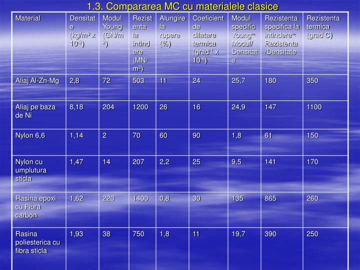 1.3. Compararea MC cu materialele clasice