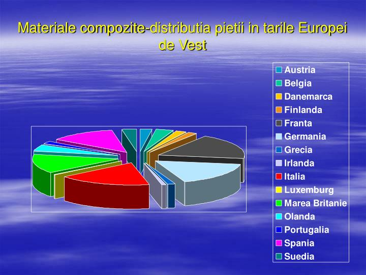 Materiale compozite-distributia pietii in tarile Europei de Vest