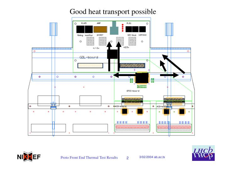 Good heat transport possible