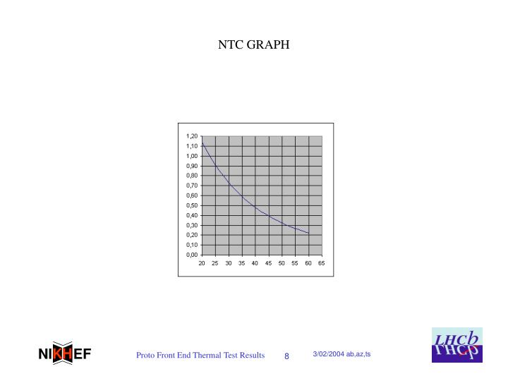 NTC GRAPH