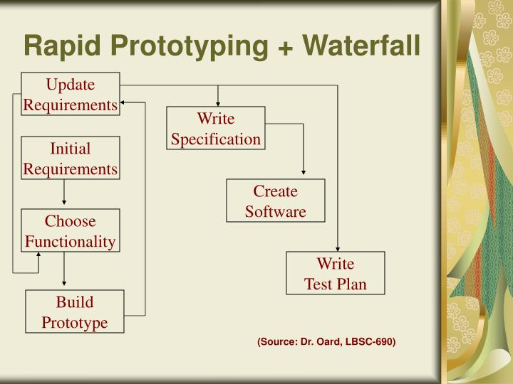 Rapid Prototyping + Waterfall