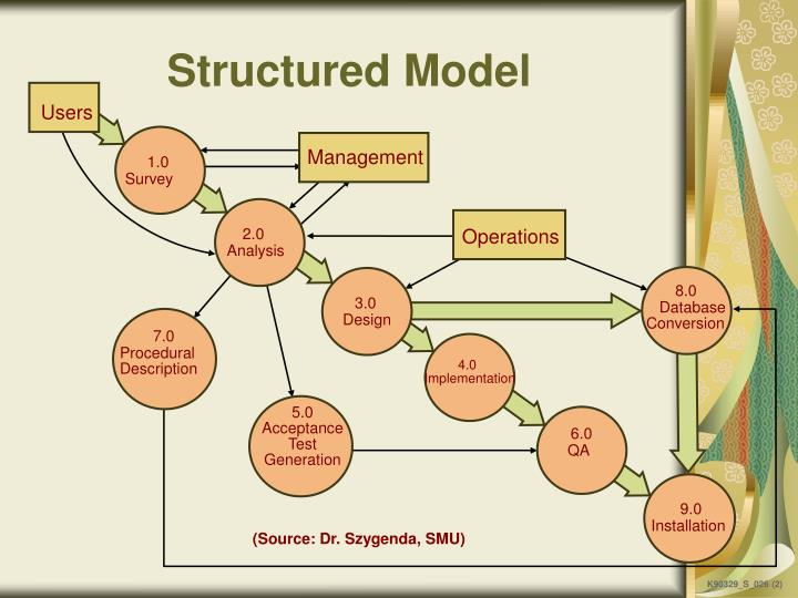Structured Model