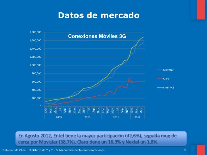 Datos de mercado