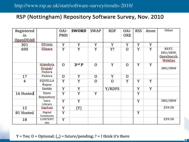 http://www.rsp.ac.uk/start/software-survey/results-2010/