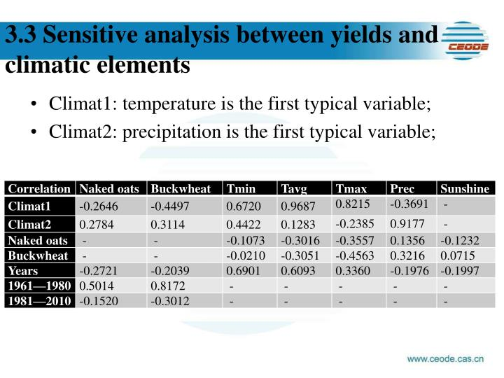 3.3 Sensitive analysis between yields and climatic elements