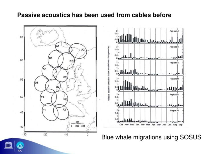 Passive acoustics has been used from cables before