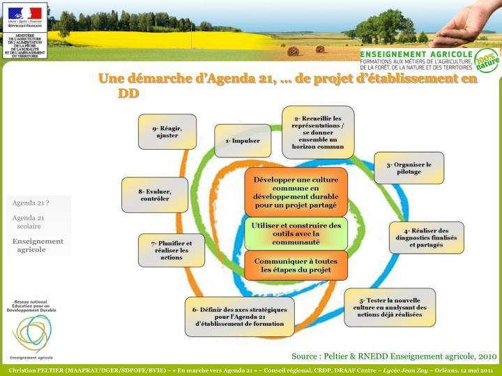 Une démarche d'Agenda 21, … de projet d'établissement en DD