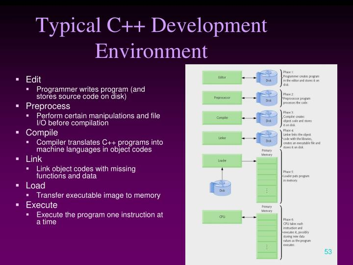 Typical C++ Development Environment