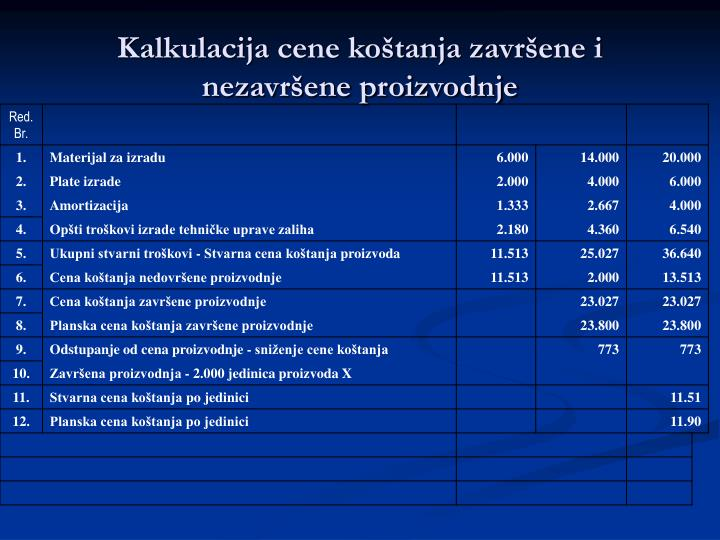 Kalkulacija cene koštanja završene i nezavršene proizvodnje