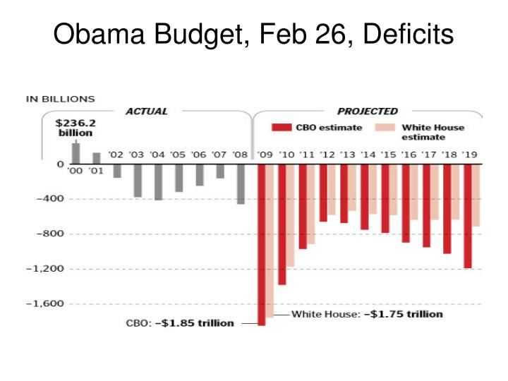 Obama Budget, Feb 26, Deficits