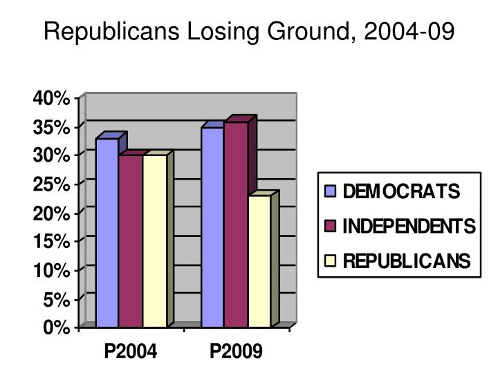Republicans Losing Ground, 2004-09
