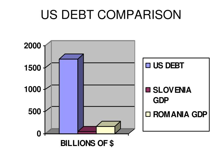 US DEBT COMPARISON