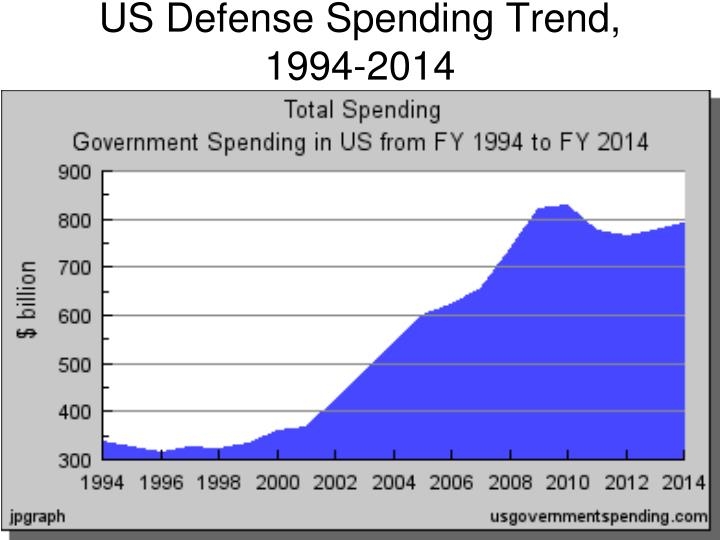 US Defense Spending Trend, 1994-2014