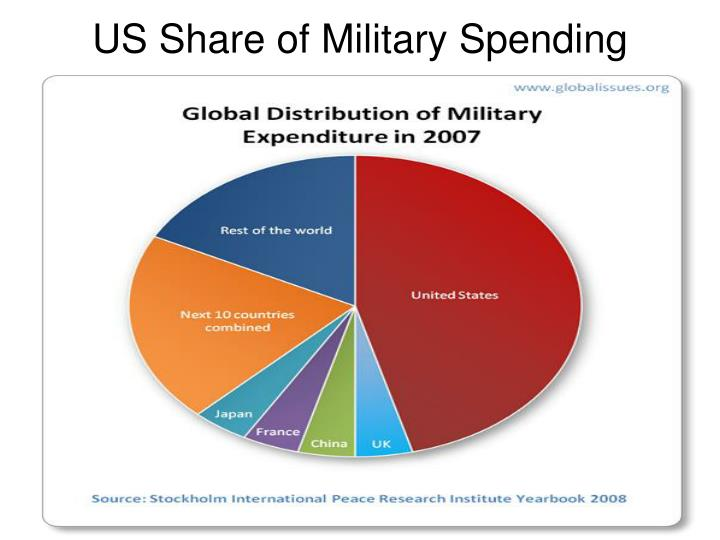US Share of Military Spending
