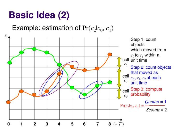 Basic Idea (2)