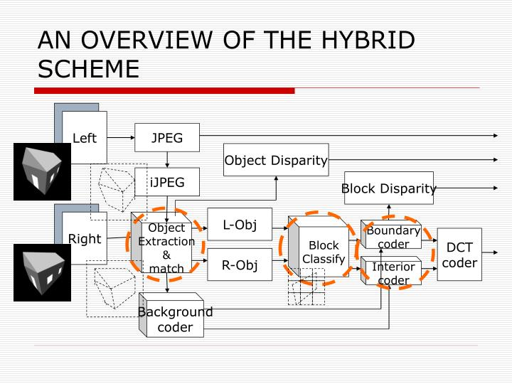AN OVERVIEW OF THE HYBRID SCHEME
