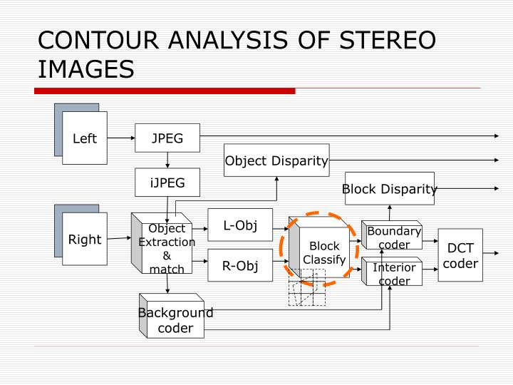 CONTOUR ANALYSIS OF STEREO IMAGES