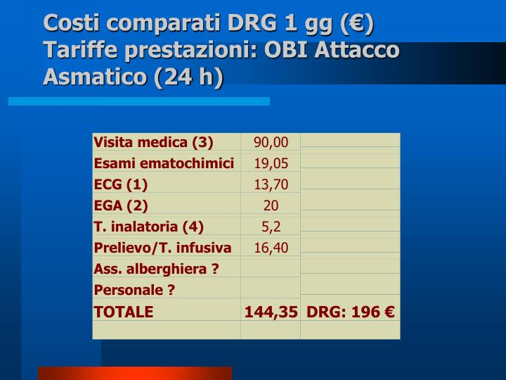 Costi comparati DRG 1 gg (€)