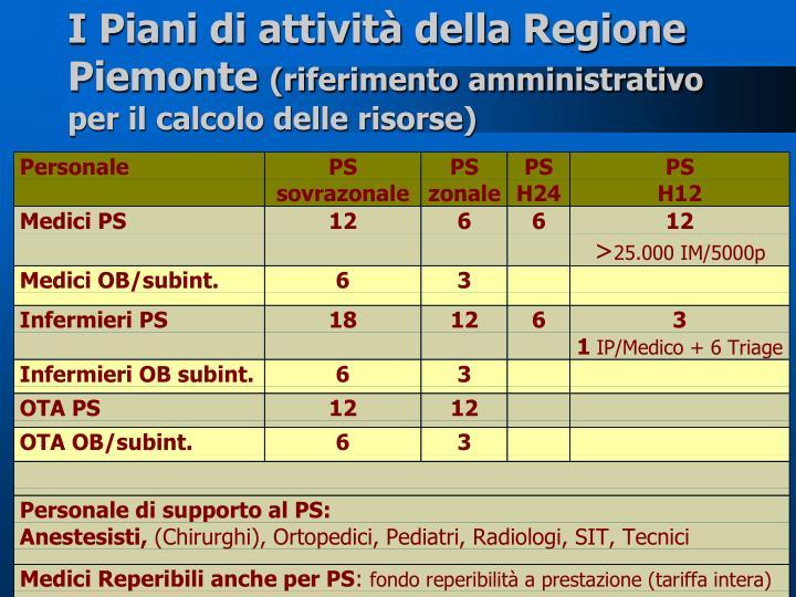 I Piani di attività della Regione Piemonte