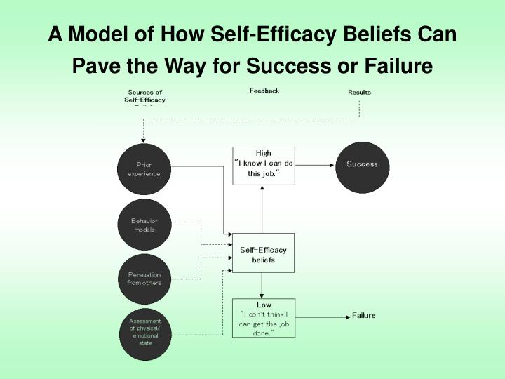 A Model of How Self-Efficacy Beliefs Can Pave the Way for Success or Failure