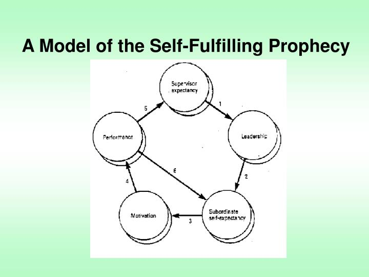 A Model of the Self-Fulfilling Prophecy