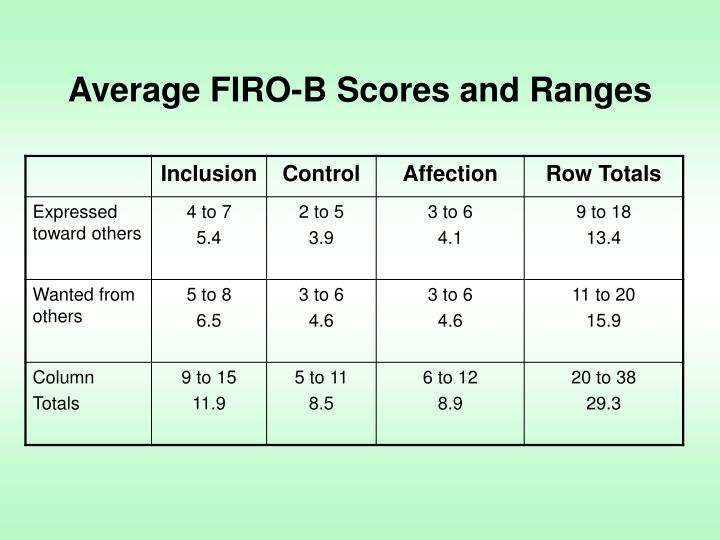 Average FIRO-B Scores and Ranges