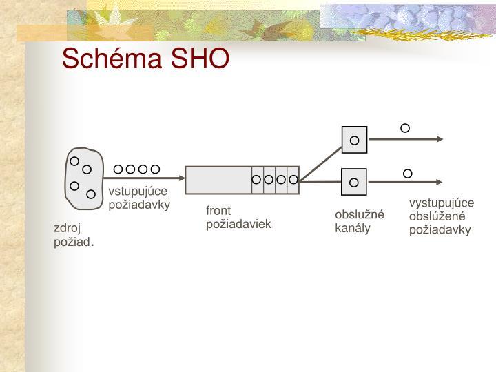 Schéma SHO