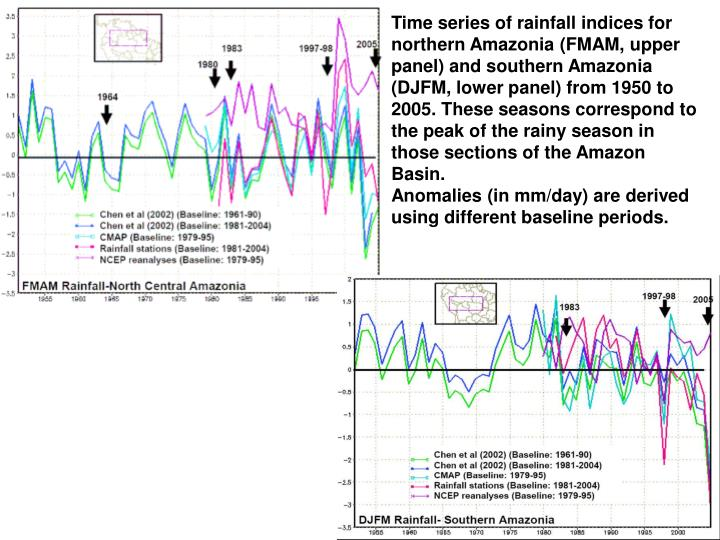 Time series of rainfall indices for northern Amazonia (FMAM, upper panel) and southern Amazonia (DJFM, lower panel) from 1950 to 2005. These seasons correspond to the peak of the rainy season in those sections of the Amazon Basin.