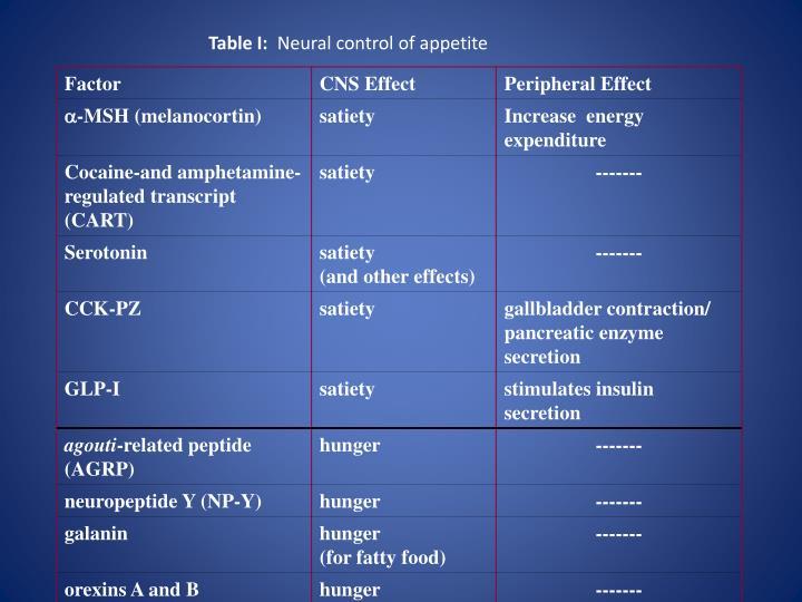 Table I: