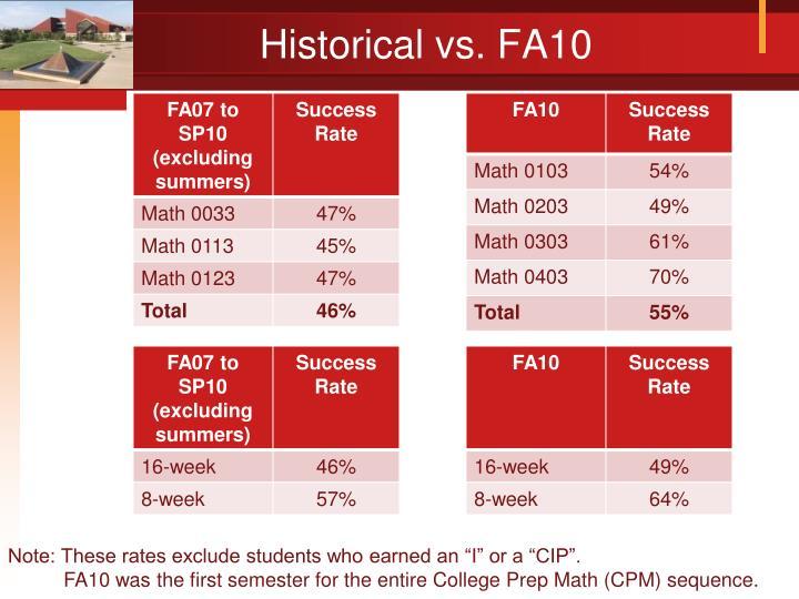 Historical vs. FA10