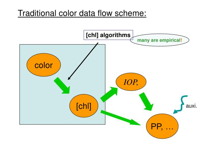 Traditional color data flow scheme: