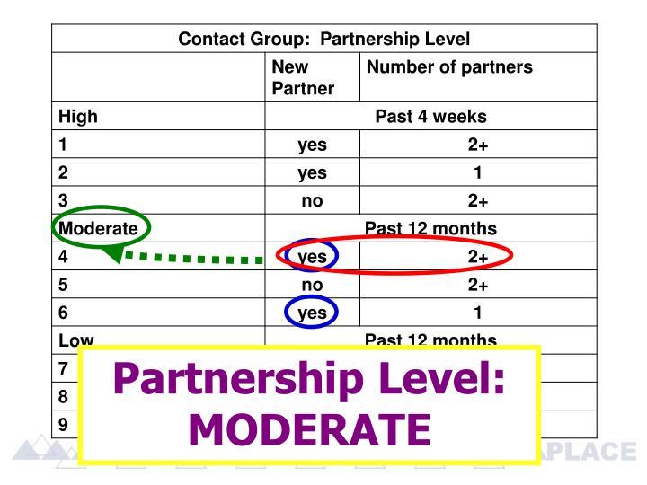 Partnership Level:  MODERATE