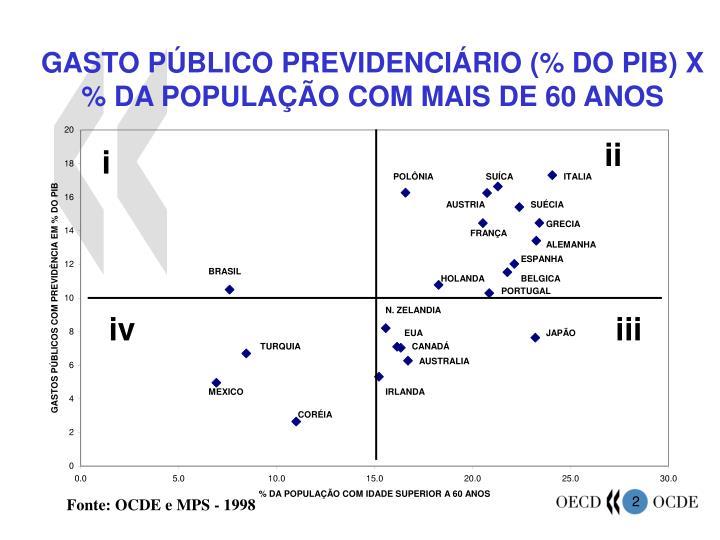 GASTO PÚBLICO PREVIDENCIÁRIO (% DO PIB) X % DA POPULAÇÃO COM MAIS DE 60 ANOS