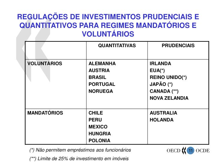 REGULAÇÕES DE INVESTIMENTOS PRUDENCIAIS E QUANTITATIVOS PARA REGIMES MANDATÓRIOS E VOLUNTÁRIOS