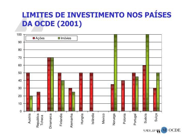 LIMITES DE INVESTIMENTO NOS PAÍSES DA OCDE (2001)