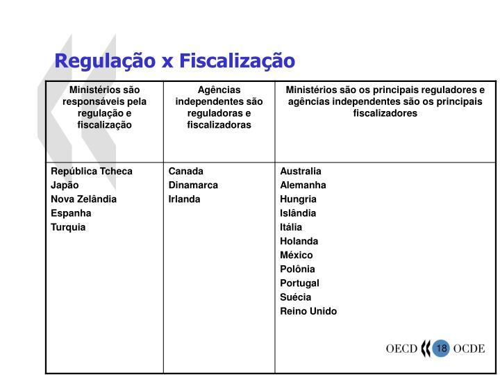 Regulação x Fiscalização