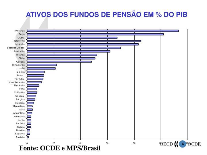 ATIVOS DOS FUNDOS DE PENSÃO EM % DO PIB