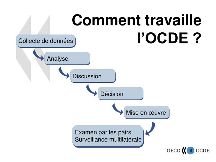 Comment travaille l'OCDE ?